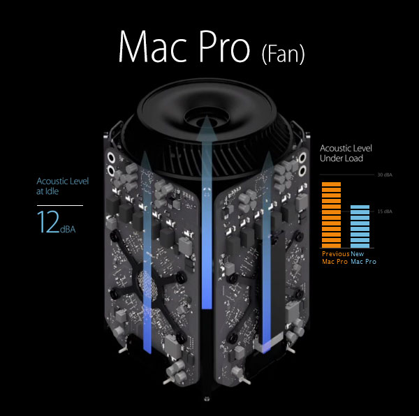 New-Apple-mac-pro-Fan