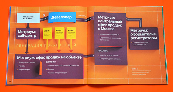 Corporate-brochure-for-Moscow-based-real-estate-agency-Metrium-3