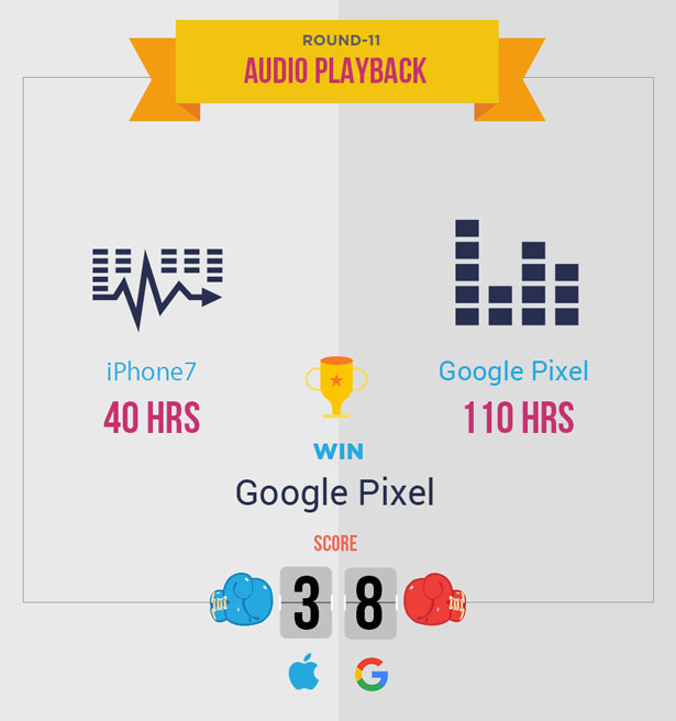 iphone-7-vs-google-pixel-audio-playback