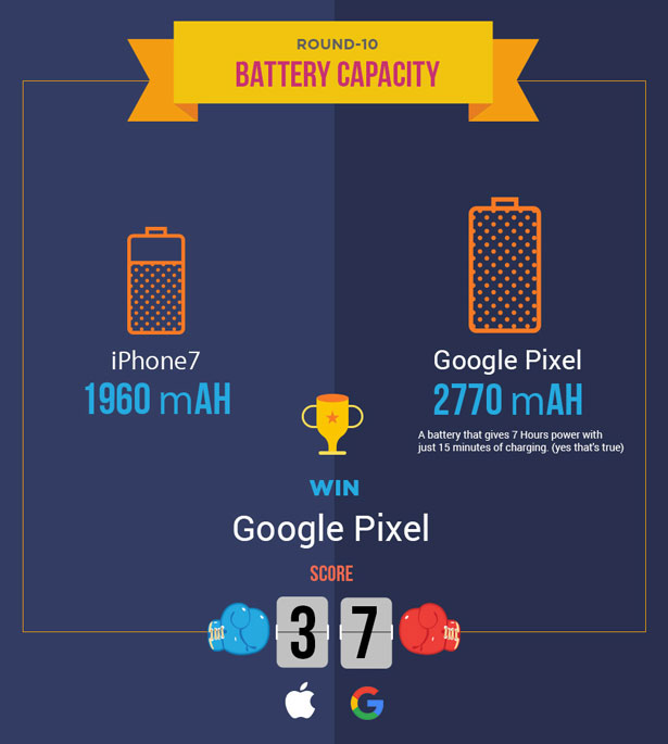 iphone-7-vs-google-pixel-battery