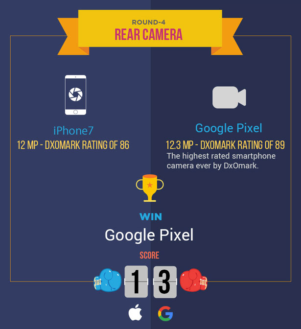 iphone-7-vs-google-pixel-rear-camera-difference
