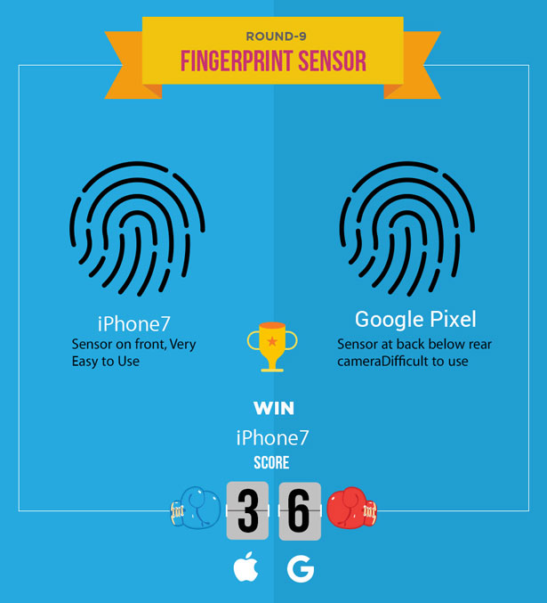 iphone-7-vs-google-pixel-fingerprint-sensor