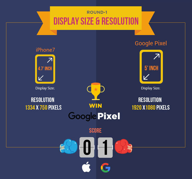iphone-7-vs-google-pixel-screen-resolution